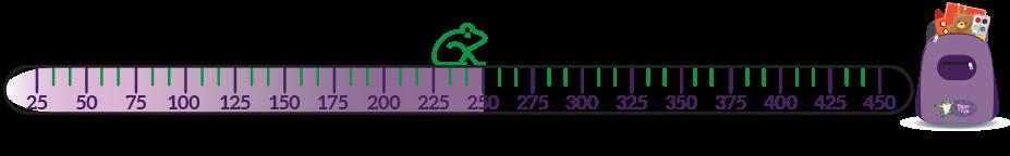 Fundraising Status Thermometer